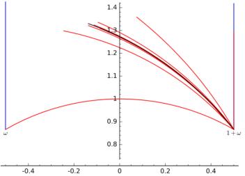 curves_dirichlet_shapes.PNG